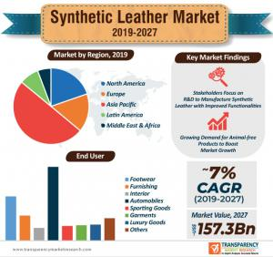Synthetic Leather Market Share
