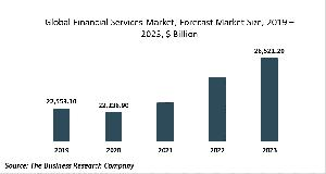 Financial Services Global Market Report 2020-30: Covid19 Impact And Recovery