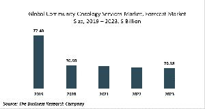 Community Oncology Services Market Report 2020-30: Covid 19 Growth And Change