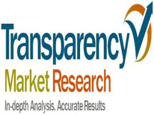 Activated Carbon Market Share