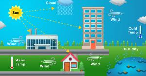 Weather Normalization Patent Granted for Improved Energy Forecasting