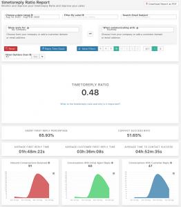 timetoreply ratio report