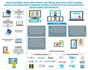 Saudi Arabia E-Learning infographic