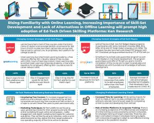 Ed-tech-paradigm-analysis-during-COVID-19 infographic