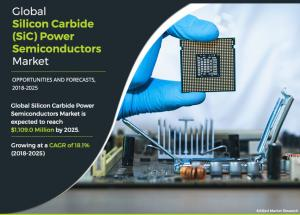 Silicon Carbide Power Semiconductors Market - AMR