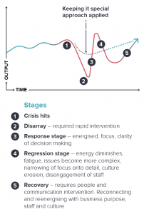 Crisis recovery stages