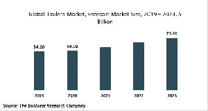 Trailer Market Report 2020-30: Covid 19 Impact And Recovery