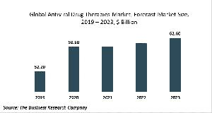 Anti-Viral Drug Therapy Market Report 2020-30: Covid 19 Implications And Growth