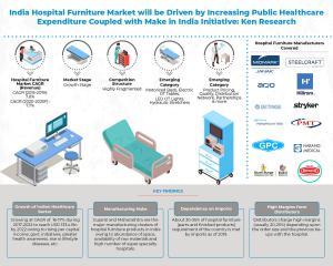 India Hospital Furniture Market Infographic