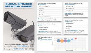 Infrared Detector Market