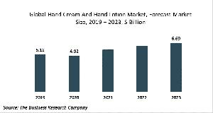 Hand Cream And Hand Lotion Market Report 2020-30: COVID-19 Growth And Change