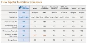 Table 1. Disinfectant systems comparison