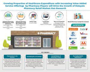Malaysia Retail Pharmacy Market Infographic