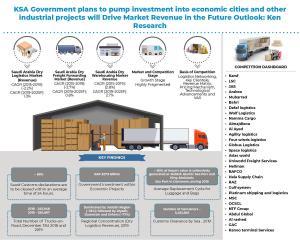 Saudi Arabia Dry Logistics and Warehousing Market Infographic
