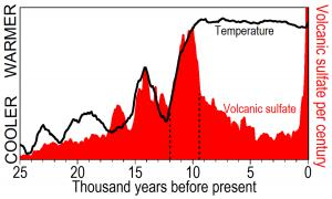 The greatest volcanism (red) was contemporaneous with the greatest temperature (black) at the end of the last ice age.