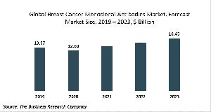 Breast Cancer Monoclonal Antibodies Market Report 2020-30: COVID-19 Growth And Change
