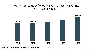 Video Game Software Market - Opportunities And Strategies - Global Forecast To 2030