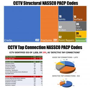 CCTV Operators recorded a limited number of 'Structural' defects using NASSCO PACP codes, while only 19% of 'Tap Connections' were recorded as defective based on NASSCO guidelines.
