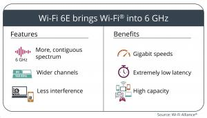 Wi-Fi 6e features and benefits