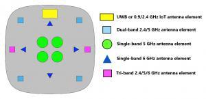 Wi-Fi- 5e Enterprise Antenna architecture