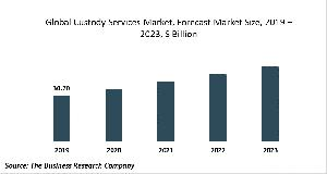 Custody Services Market - Opportunities And Strategies – Forecast To 2030