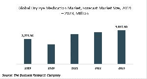 Dry Eye Medication Market Opportunities And Strategies - Forecast To 2030