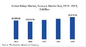 Relays Market Report Opportunities And Strategies