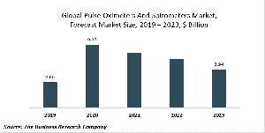 Pulse Oximeters And Spirometers Market Report - Opportunities And Strategies - Forecast To 2030