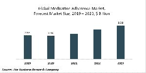 Medication Adherence Market Opportunities And Strategies - Forecast To 2030
