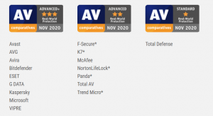 AV-Comparatives Real-World Protection Test 2020 Awards
