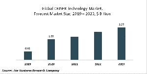 CRISPR Technology Market Report - Opportunities And Strategies - Forecast To 2030