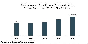 Wearable Blood Pressure Monitors Market Opportunities And Strategies - Forecast To 2030