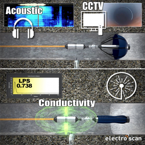 Multi-sensor probe combines Acoustic (legacy listening), CCTV (visual navigation), and Conductivity (pinpoint leak location), in a single in-pipe tethered platform.