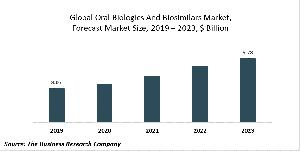 Oral Biologics And Biosimilars Market Report - Opportunities And Strategies - Global Forecast To 2030