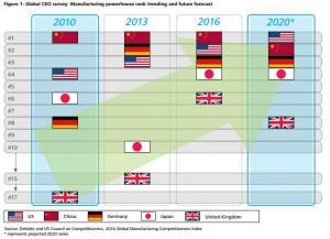 deloitte survey manufacturing competitiveness
