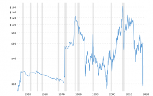 crude oil price history chart