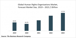 Human Rights Organizations Market Report 2020-30: COVID 19 Growth And Change