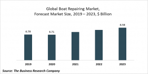 Boat Repairing Market Report 2020-30: COVID 19 Growth And Change