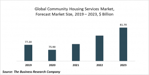 Community Housing Services Market Report 2020-30: COVID 19 Growth And Change