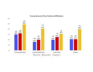 Trump Brand Strongest In Entertainment Category