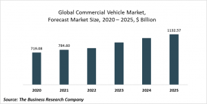 Commercial Vehicle Market Report 2021: COVID-19 Impact And Recovery To 2031