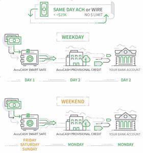 How Provisional Credit works