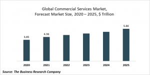Commercial Services Market Report 2021: COVID-19 Impact And Recovery To 2031