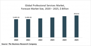 Professional Services Market - Opportunities And Strategies – Forecast To 2022