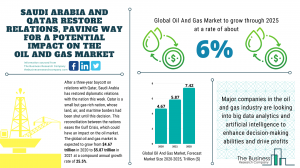 Oil And Gas Market Report 2021: COVID-19 Impact And Recovery To 2031