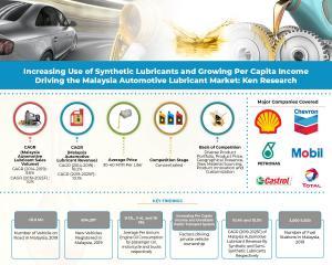 Malaysia Automotive Lubricant Market Infographic