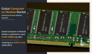 Computer on Module Market