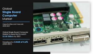 Single Board Computer Market