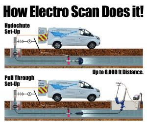 Electro Scan can find & measure leaks either with or without pressure, ranging from ZERO to 175 psi.