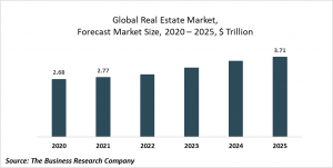 Real Estate Market Report 2021: COVID-19 Impact And Recovery To 2030